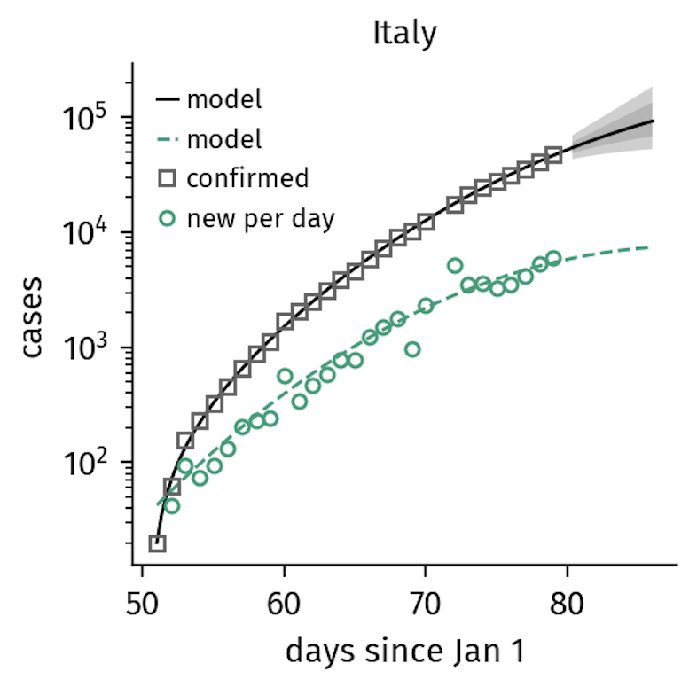 Figure 2. Italy implemented gradually increasing containment measures that explain the sub-exponential growth in confirmed cases now seen (as of March 21).   Here, the containment rate is of similar order as the time scales of the unfolding disease.