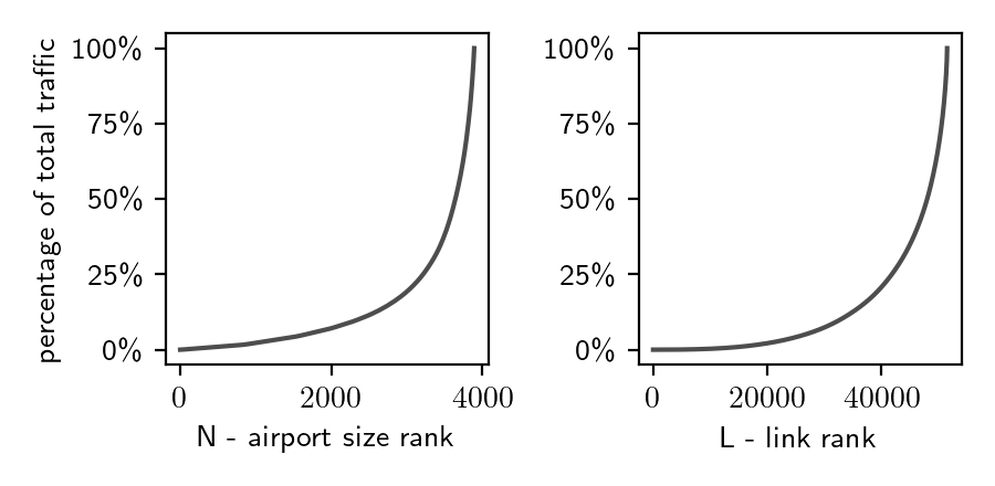 **The WAN is dominated by big airports.** As a result of the network heterogeneity of the WAN, the model is predominantly driven by only a small number of nodes, i.e. the big regional and international hub airports, while the majority of the nodes are structurally trivial. For example, if the smallest half of airports the network (approx. 2000) were removed, only about 7% of the total traffic would be lost.