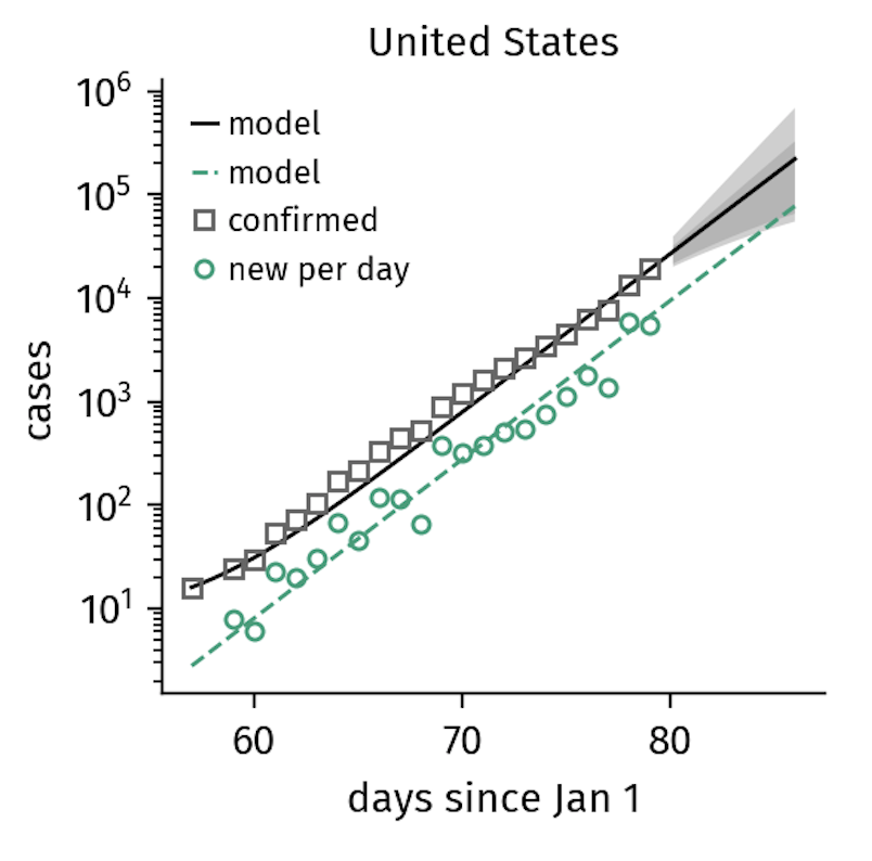 Figure 1. The number of confirmed cases in the US continues to grow exponentially, reflecting the lack of interventions other than quarantine. Note that it takes several days for policy changes to be reflected in the data, which is why the US growth numbers might follow a slower trajectory soon (as of March 21). The model curves shown here represent the SIR-X-model that will be introduced in the next section.